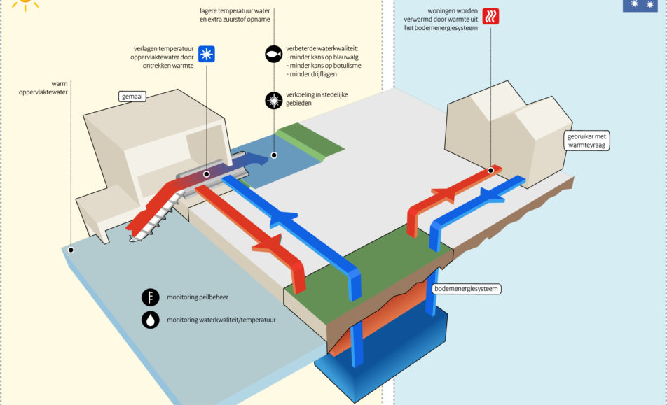 Aquathermie (warmte uit water)